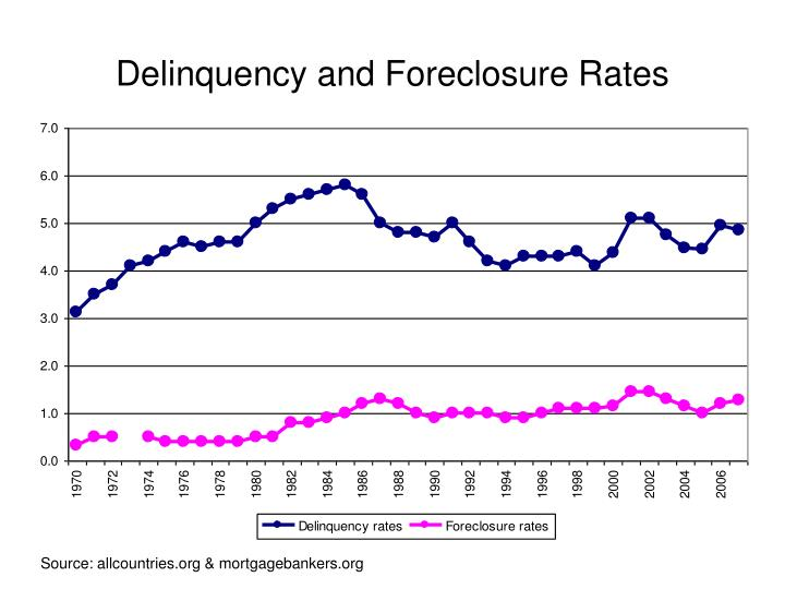 Delinquency and Foreclosure Rates