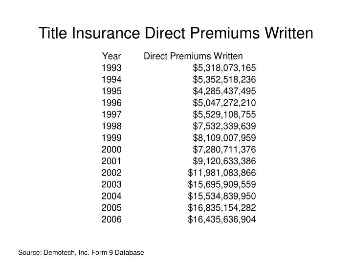 Title Insurance Direct Premiums Written
