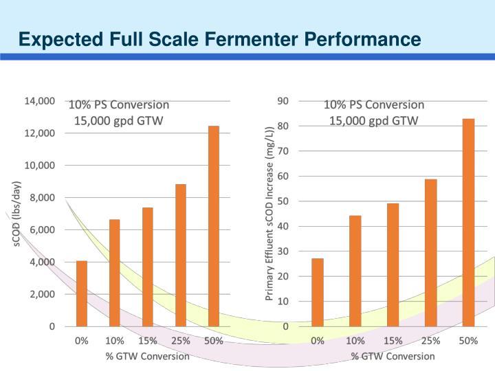 Expected Full Scale Fermenter Performance