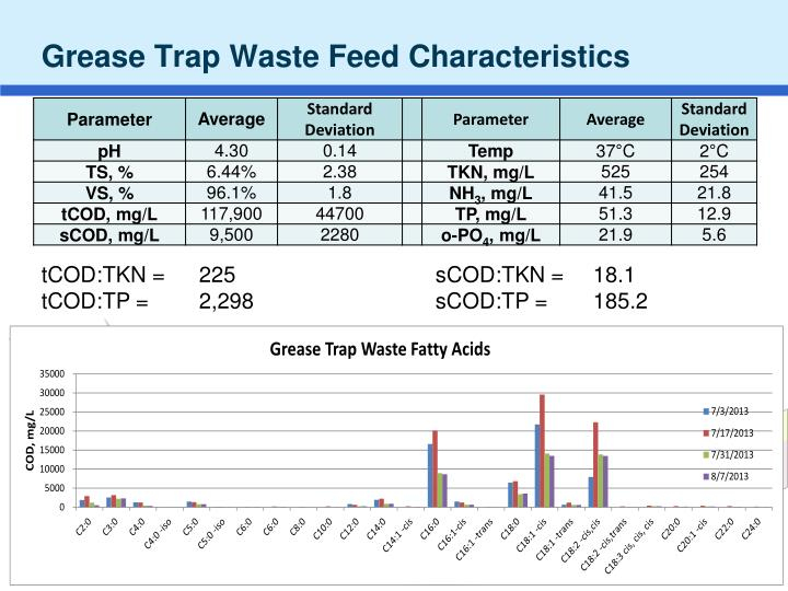 Grease Trap Waste Feed Characteristics