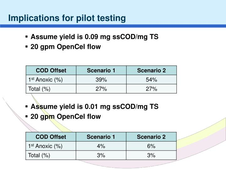 Implications for pilot testing