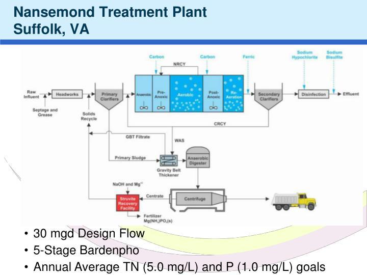 Nansemond treatment plant suffolk va
