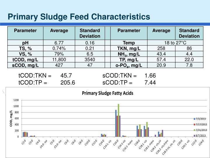 Primary Sludge Feed Characteristics