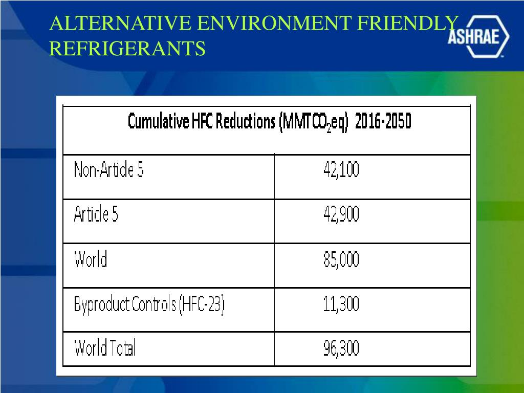 PPT - ALTERNATIVE ENVIRONMENT FRIENDLY REFRIGERANTS PowerPoint