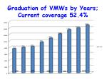 graduation of vmws by years current coverage 52 4