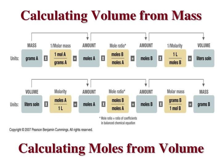 Calculating Moles from Volume