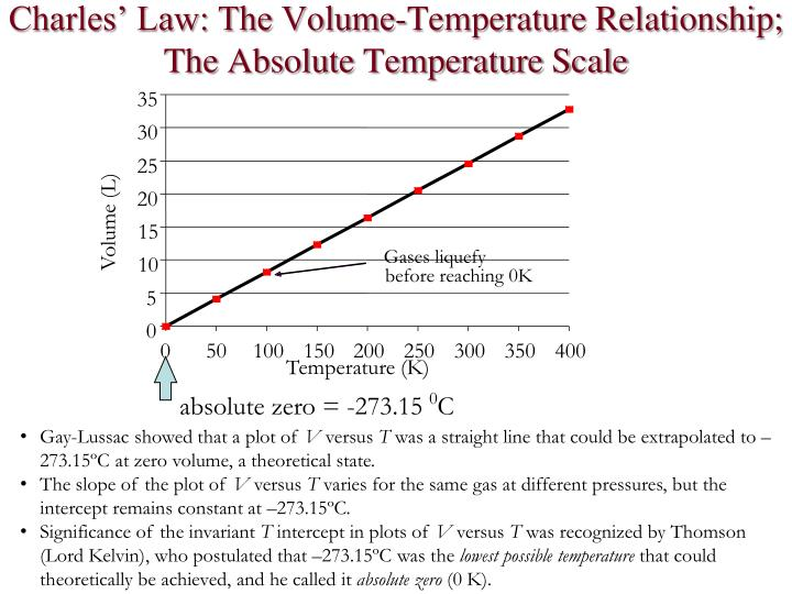 Charles' Law: The Volume-Temperature Relationship;
