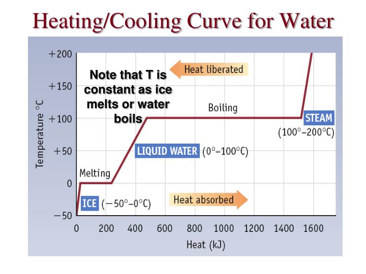 Heating/Cooling Curve for Water