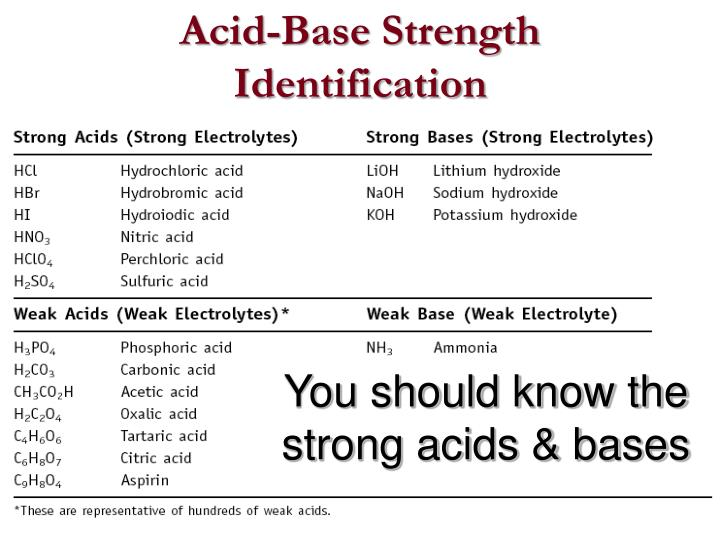 Acid-Base Strength