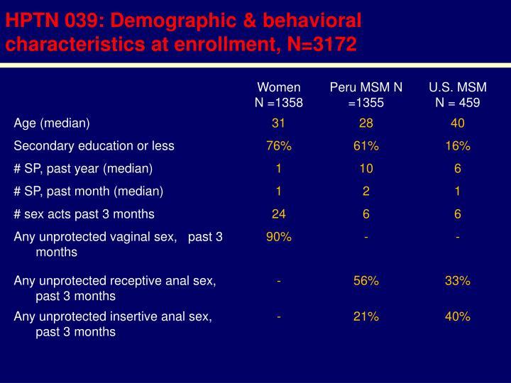 HPTN 039: Demographic & behavioral characteristics at enrollment, N=3172