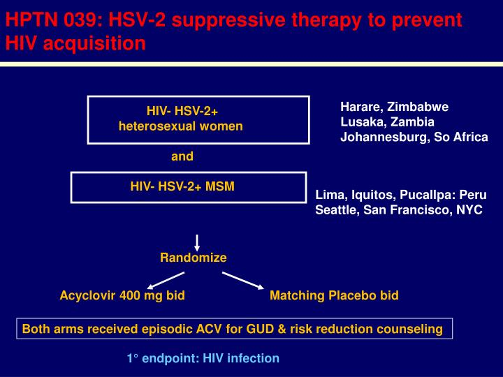 HPTN 039: HSV-2 suppressive therapy to prevent HIV acquisition