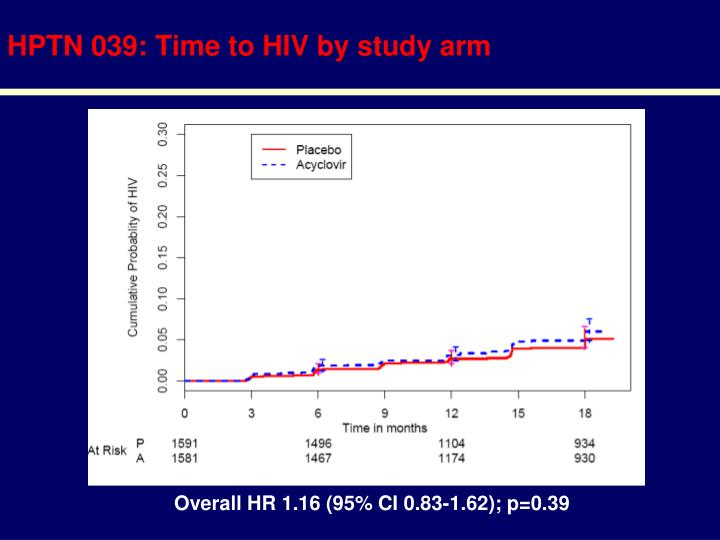 HPTN 039: Time to HIV by study arm