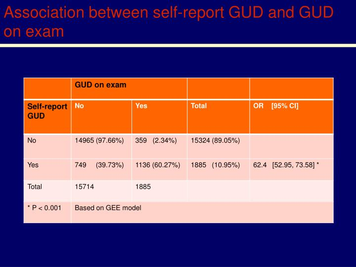 Association between self-report GUD and GUD on exam