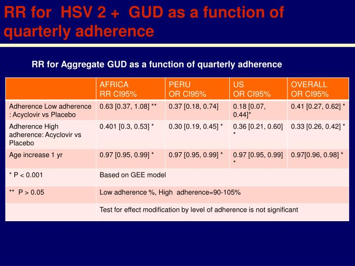 RR for  HSV 2 +  GUD as a function of quarterly adherence