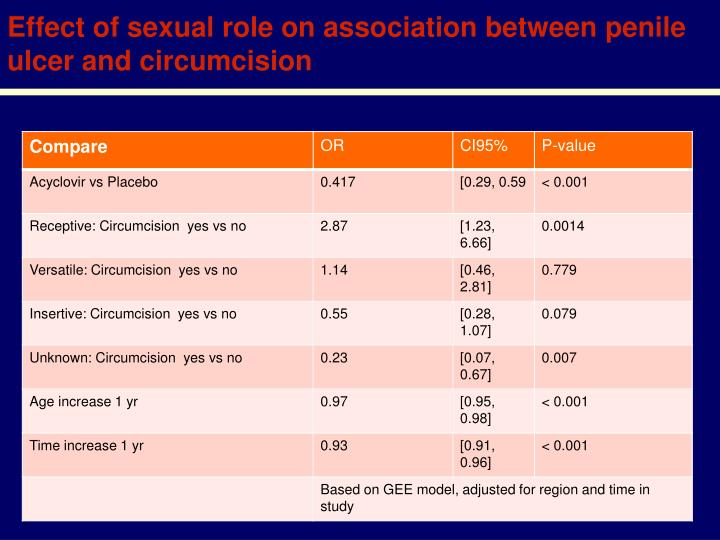 Effect of sexual role on association between penile ulcer and circumcision
