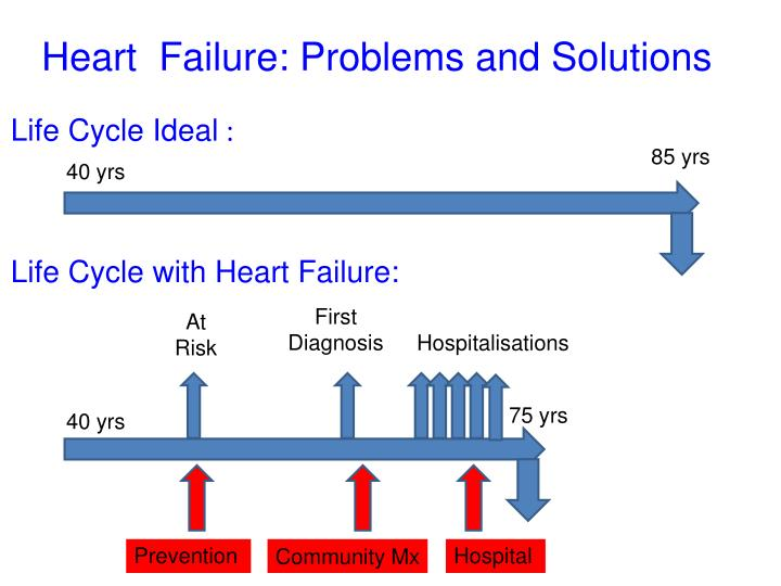 Heart  Failure: Problems and Solutions