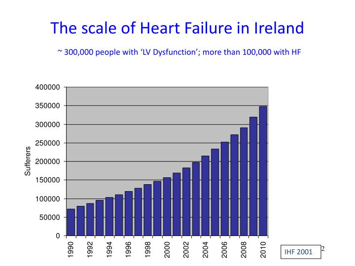 The scale of heart failure in ireland 300 000 people with lv dysfunction more than 100 000 with hf