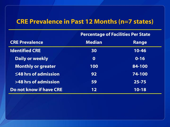 CRE Prevalence in Past 12 Months (n=7 states)
