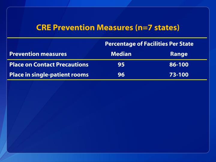 CRE Prevention Measures (n=7 states)