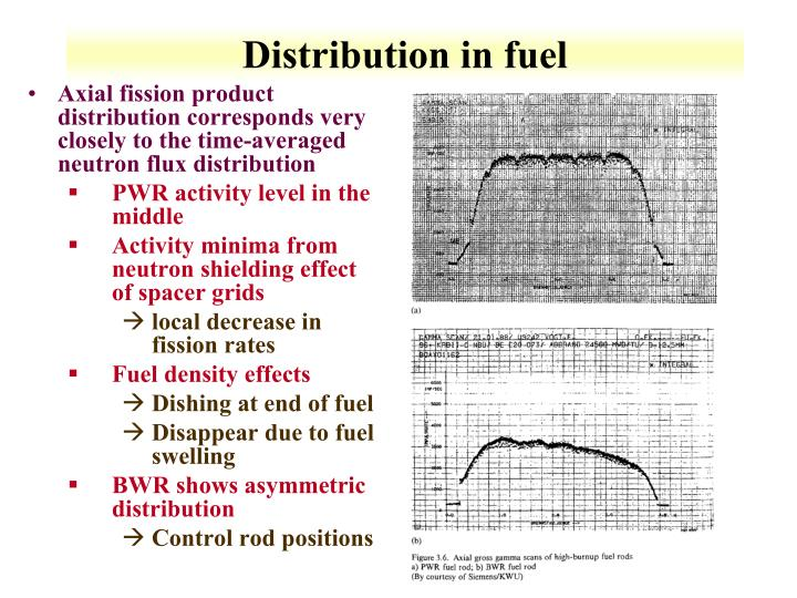 Distribution in fuel