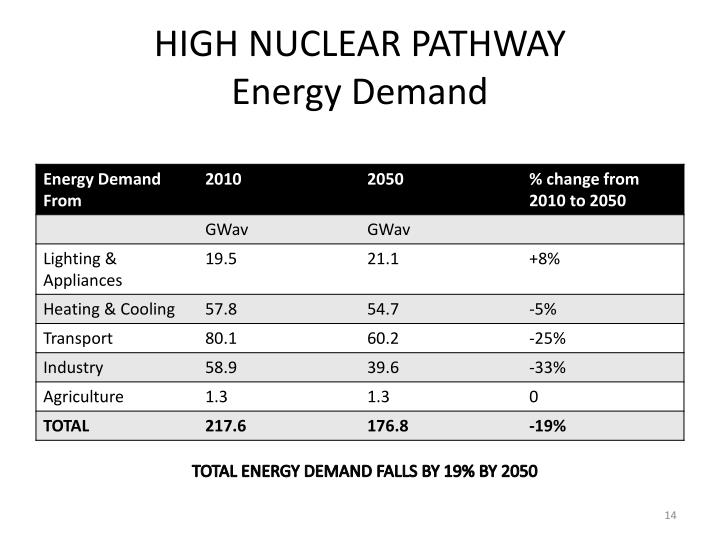HIGH NUCLEAR PATHWAY