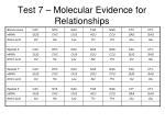 test 7 molecular evidence for relationships