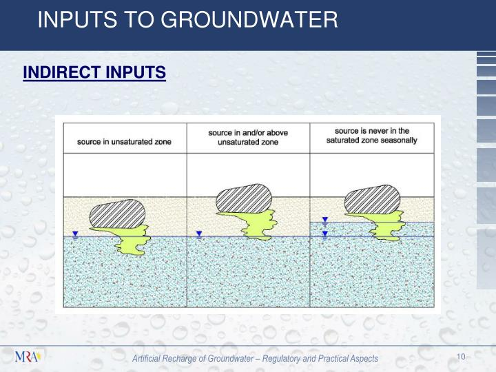 INPUTS TO GROUNDWATER