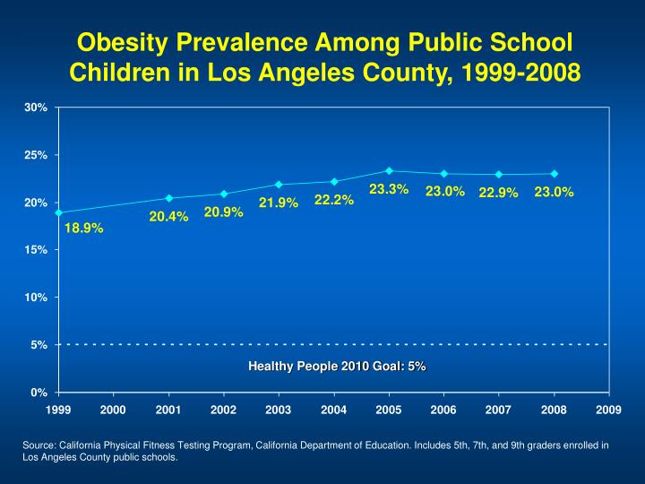 Obesity Prevalence Among Public School Children in Los Angeles County, 1999-2008