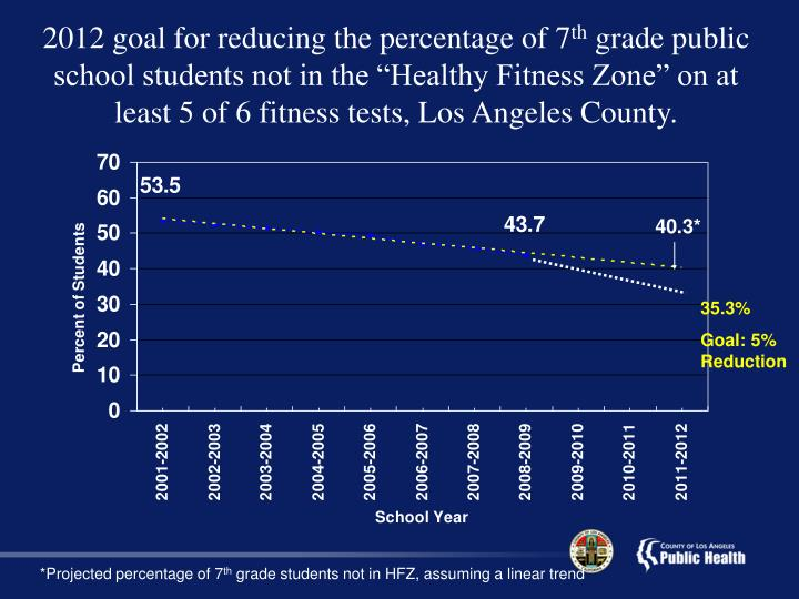 2012 goal for reducing the percentage of 7