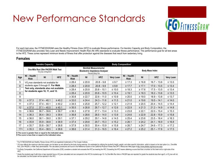 New Performance Standards