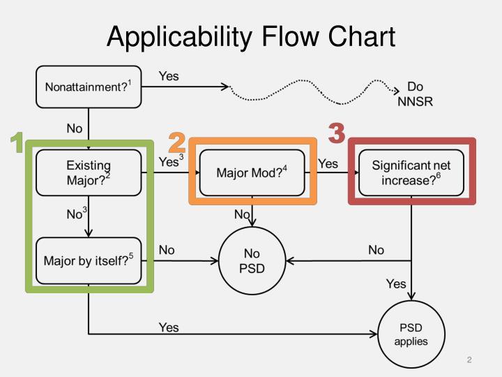 Applicability flow chart