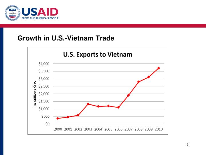 Growth in U.S.-Vietnam Trade