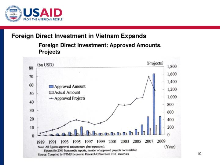 Foreign Direct Investment in Vietnam Expands