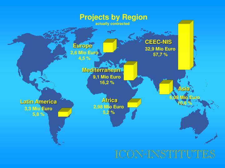 Projects by Region