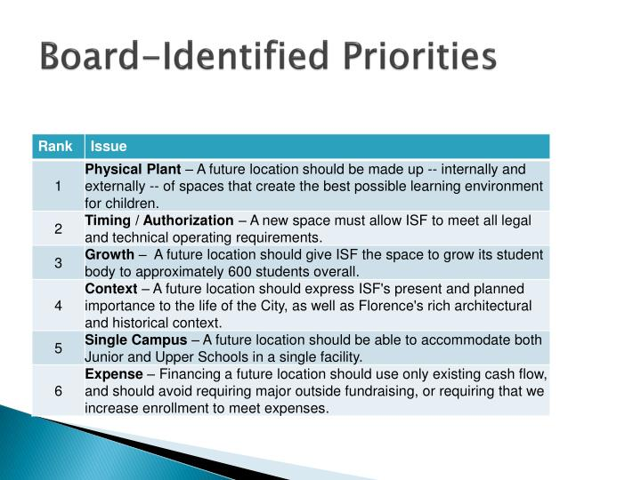 Board-Identified Priorities