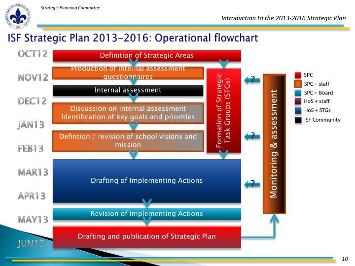 ISF Strategic Plan 2013-2016: Operational flowchart
