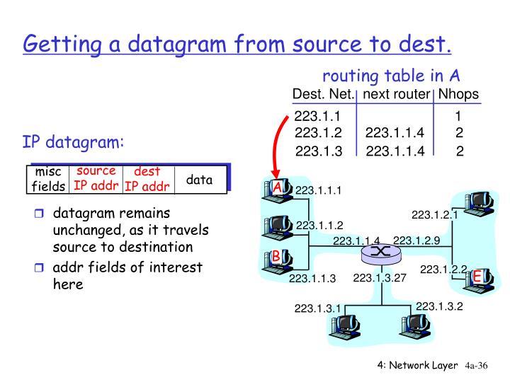 IP datagram: