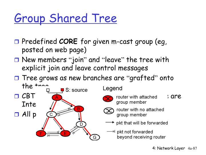 Group Shared Tree