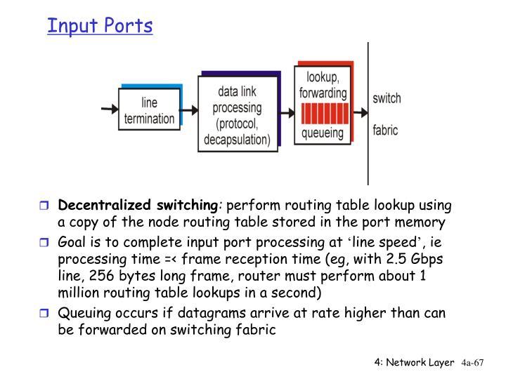 Input Ports