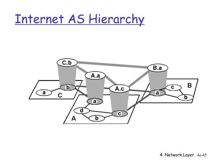Internet AS Hierarchy