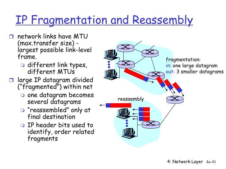 network links have MTU (max.transfer size) - largest possible link-level frame.