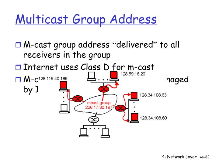 Multicast Group Address