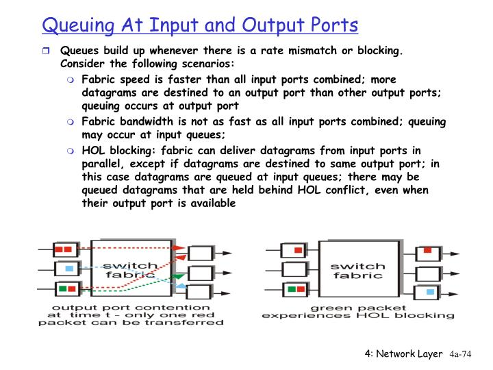 Queuing At Input and Output Ports