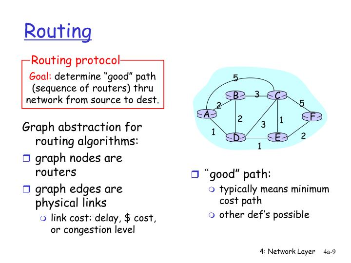 Graph abstraction for routing algorithms: