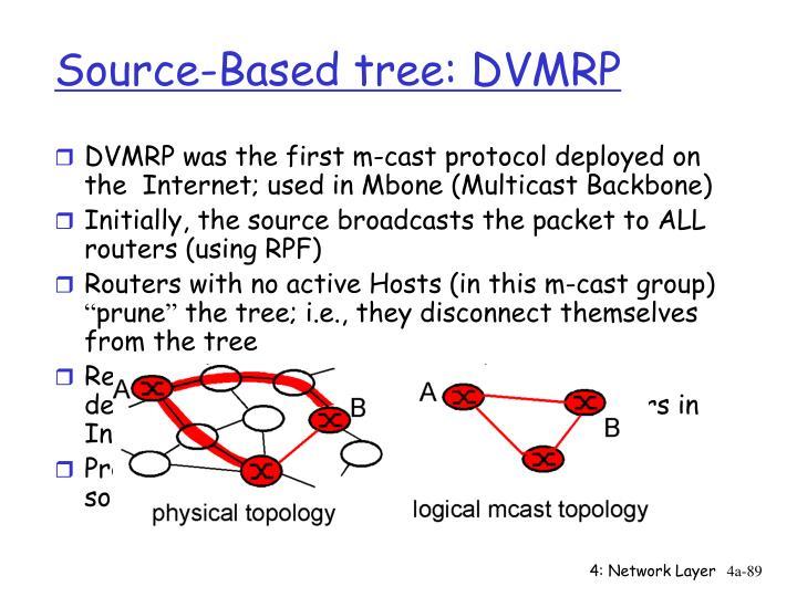 Source-Based tree: DVMRP