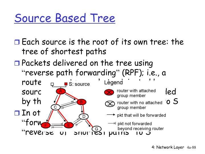 Source Based Tree