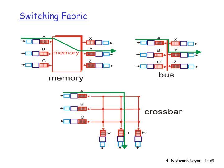 Switching Fabric