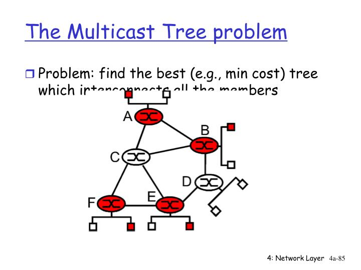 The Multicast Tree problem