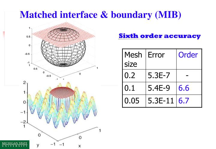 Matched interface & boundary (MIB)