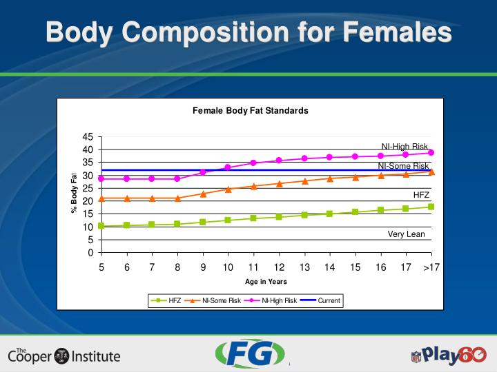 Body Composition for Females